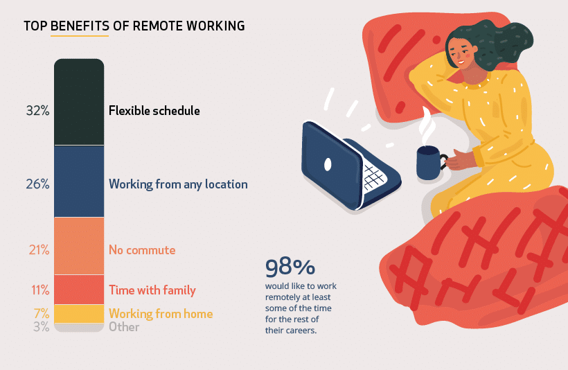 remote-working-benefits